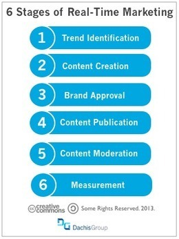 6 Steps to Real-Time Marketing - Dachis Group   real time marketing   Scoop.it