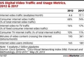 Digital Video Ad Size Impacts Performance   Entrepreneurship, Innovation   Scoop.it
