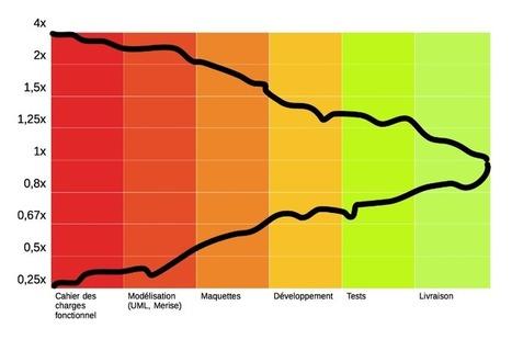 Le cône d'incertitude : pourquoi les estimations sont fausses | DEVOPS | Scoop.it