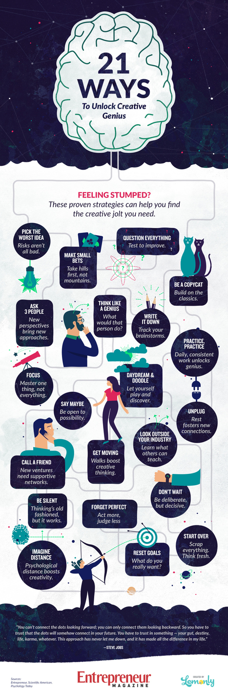 21 Ways to Get Inspired #Infographic | MarketingHits | Scoop.it