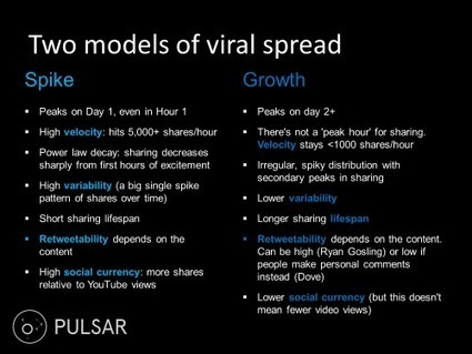 How Videos Go #Viral part | / #metrics #SNA #contagion | Influence et contagion | Scoop.it