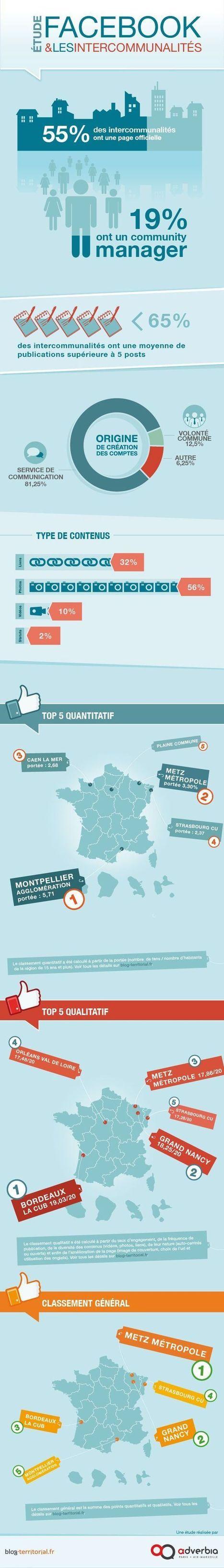 Facebook et les interco | Numérique territorial | Scoop.it