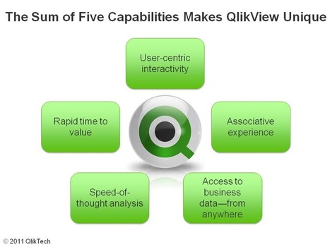 QlikView Certification Online | qlikviewonlinetraining | Scoop.it