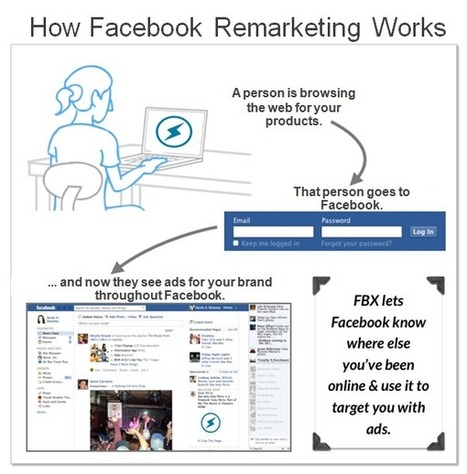 Success with Facebook marketing: web, email and Facebook audiences - Inside Facebook   Lead-to-Revenue Technology   Scoop.it