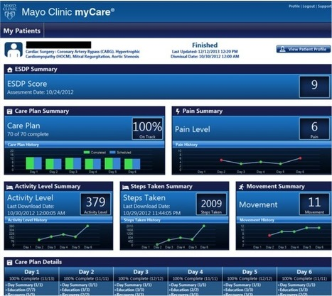 How Mayo Clinic Is Using iPads to Empower Patients | The Health ... | Patients and Medicine | Scoop.it