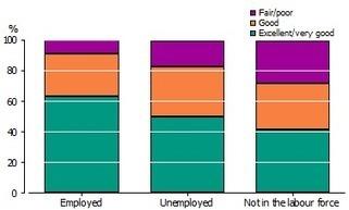 4102.0 - Australian Social Trends, Jun 2011 | How a strong OHS culture translates into profits | Scoop.it