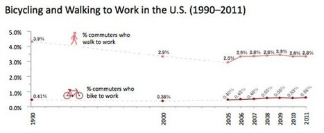5 Things You Should Know About the State of Walking and Biking in the U.S | Streetsblog USA | Urban mobility... | Scoop.it