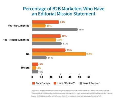 The One Brief Statement That Will Refine Your Content Marketing | Inbound marketing, social and SEO | Scoop.it