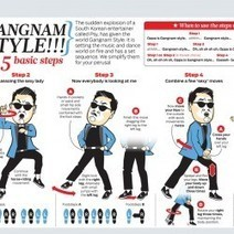 """Gangnam Style """"The 5 Basic Steps"""" 