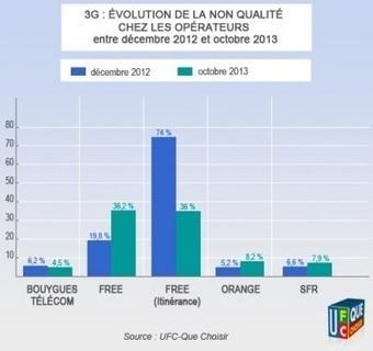 La qualité du réseau 3G se dégrade chez Free Mobile et les opérateurs historiques ! | Free Mobile, Orange, SFR et Bouygues Télécom, etc. | Scoop.it