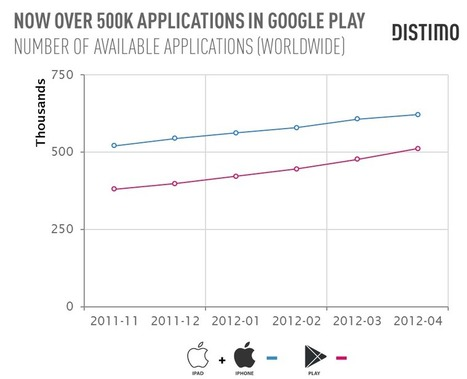 Google Play Tops 500,000 Applications, Distimo | Poker & eGaming News | Scoop.it