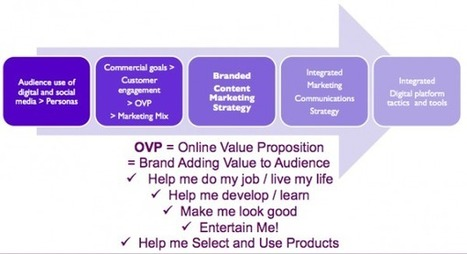 Smart Ways to Integrate Social Media and Content Marketing | Our ... | Integration across all media | Scoop.it