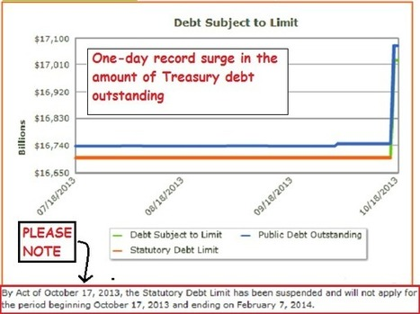 The Golden Truth: Record Surge In Treasury Debt | Supreme Macro Challenge | Scoop.it