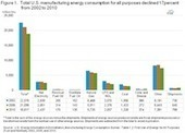 EIA Reports Drop in Energy Use for Manufacturers - Energy Collective | Business | Scoop.it