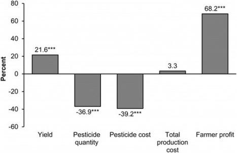 Des pesticides cancérigènes, dont le Roundup. Et les #OGM alors ? | Toxique, soyons vigilant ! | Scoop.it