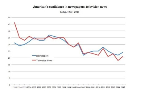 Trust in American news media remains low | Future of Information | Scoop.it