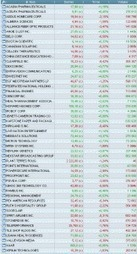 Liste d'actions à suivre | Trading-attitude | Scoop.it