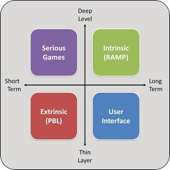 Thin Layer vs Deep Level Gamification - Andrzejs Blog | Irresistible Content | Scoop.it