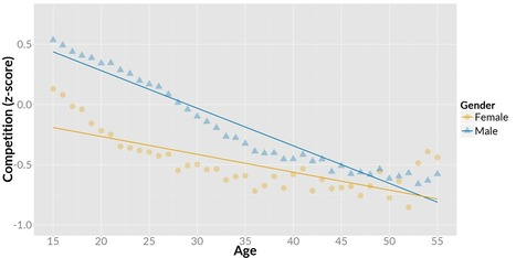As Gamers Age, The Appeal of Competition Drops The Most. Strategy is The Most Age-Stable Motivation.   Games, gaming and gamification in Higher Education   Scoop.it