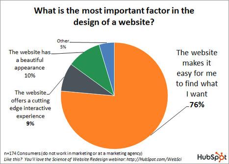 Web Design 2.0: quali contenuti cerca l'utente nei siti web? | Jcom Italia | Scoop.it
