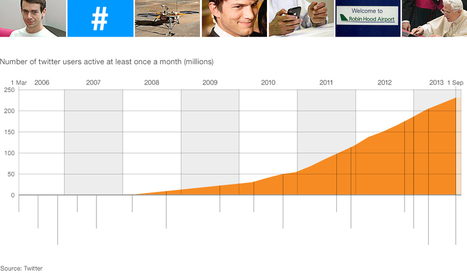 How Twitter changed the world | #EntrepreneurshipTools | Scoop.it