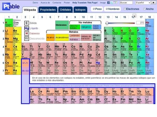 Dynamic periodic table tabla peridica dinmica mauriciome ptable es una tabla peridica de elementos donde slo con posicionar el ratn sobre uno de los metales o no metales los va mostrando dentro de la tabla urtaz Choice Image