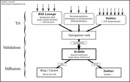 Partageons nos procédures de veille | LASPIC | Carnet | Trucs&Astuces : veille2.0 | Scoop.it