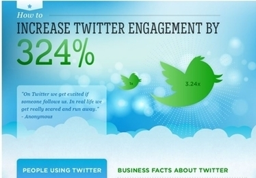 Online Marketing News: Twitter Engagement Explodes, Yahoo Falls Behind Facebook, Mobile Drives Paid Search Clicks | Mobile Marketing | Scoop.it