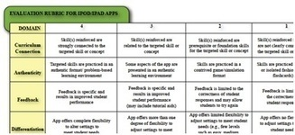Selecting the Best Apps for Teaching and Learning – Use a Rubric! | Emerging Education Technology | Innovative ICT | Scoop.it