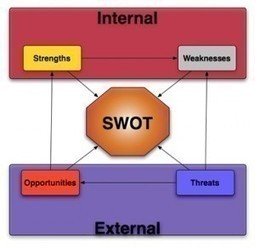 The Process for SWOT Analysis | Entrepreneur Support | Business and Market Planning | Scoop.it