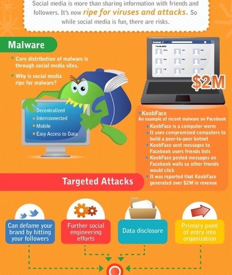 Predicciones de seguridad TI para 2013 - CSO | aTICser | Scoop.it