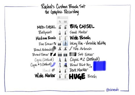 Importing Custom Brush Sets – Sketchbook for Mac | Graphic facilitation | Scoop.it