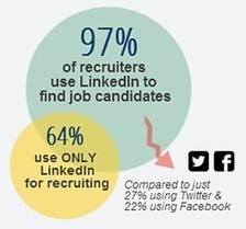 5 Reasons Recruiters Don't Click Through Your LinkedIn Profile [INFOGRAPHIC] | Mixed Marketing Insights | Scoop.it