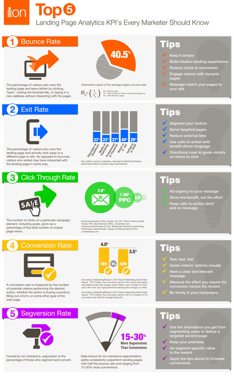 KPIs Every Marketer Should Know - Top 5 Landing Page Analytics [Infographic] | Visualinfo | Scoop.it
