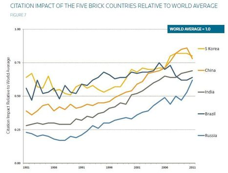 Higher Education & Research Citation Impact in BRICK countries moves towards world average, impacting innovation and wealth creating according new sciencewatch report | GIBSIccURATION | Scoop.it