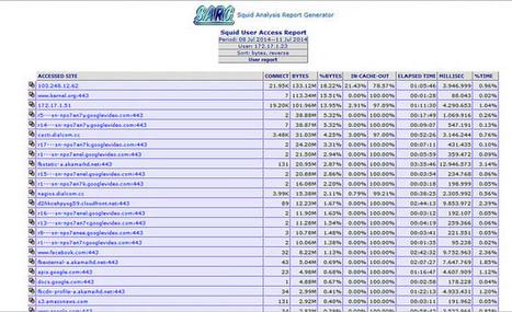 How to analyze Squid logs with SARG log analyzer on CentOS - Xmodulo | 3n4d-tut | Scoop.it