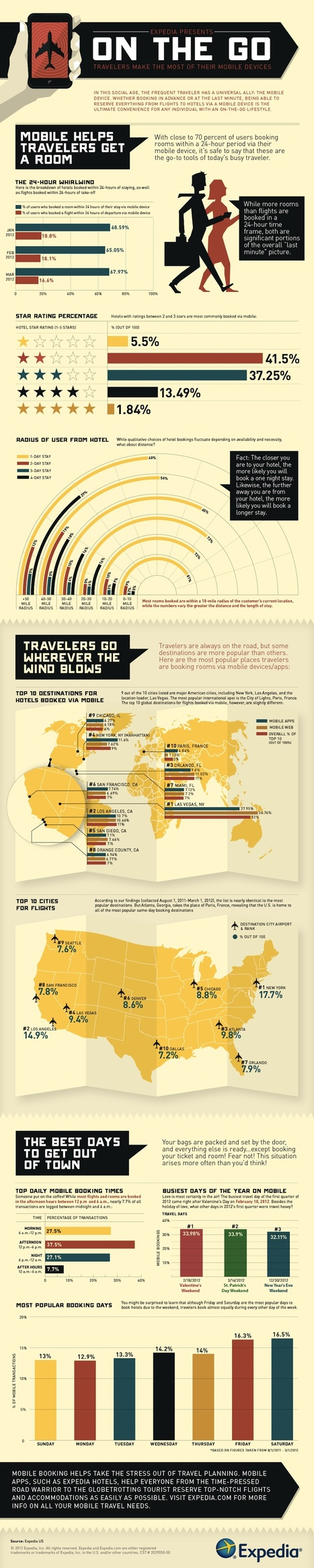 How Mobile Tech Is Changing Travel [INFOGRAPHIC] | Social Media and Web Infographics hh | Scoop.it