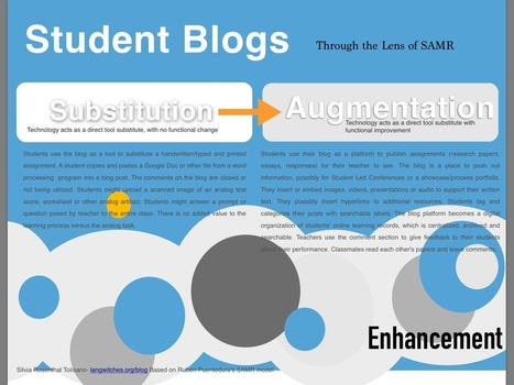 Upgrading Blogs Through Lens of SAMR | SAMR model | Scoop.it