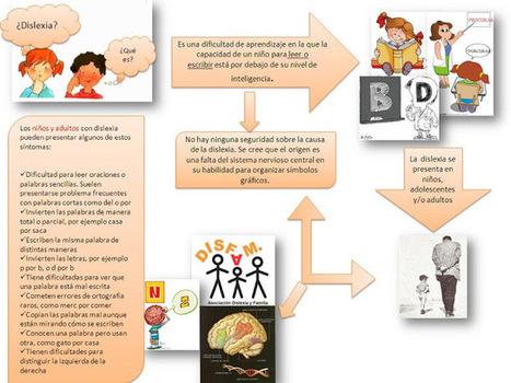 Aula propuesta educativa: Dislexia/¿Qué es? | Dislexia | Scoop.it