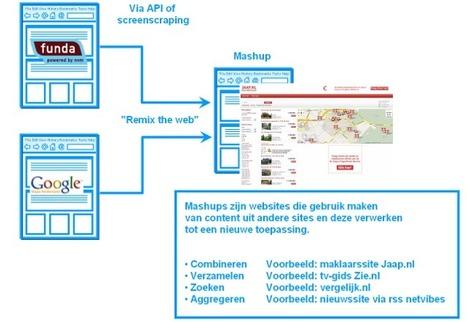 Web 2.0 – Wat zijn Mashups? Wat zijn Gadgets en Widgets?   Welkom ...   Bibliotheek 2.0   Scoop.it
