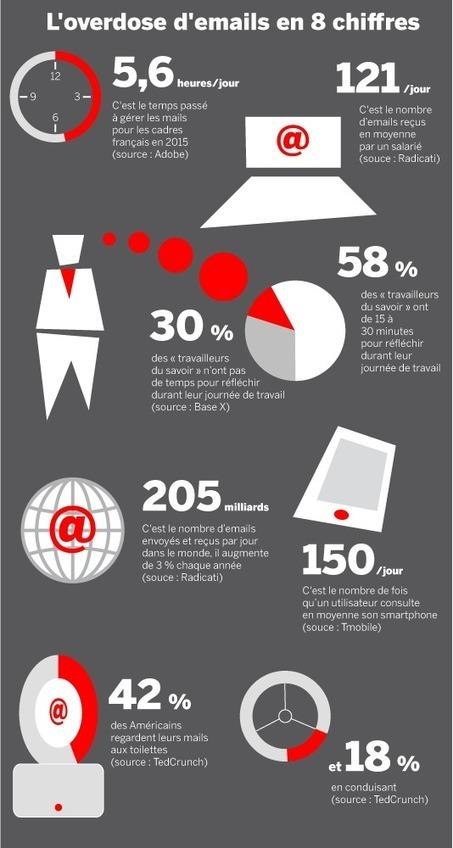 Mails, téléphones professionnels… Y a-t-il une vie après le travail? | Smart Info | Scoop.it