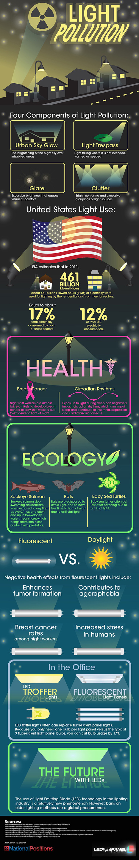 Infographic: What is Light Pollution? | green infographics | Scoop.it