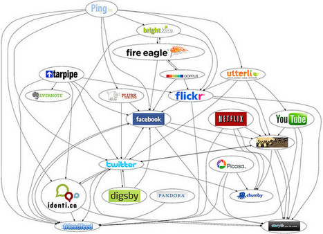 "The rise of niche social networks | ""Biz Mobile Marketing"" 