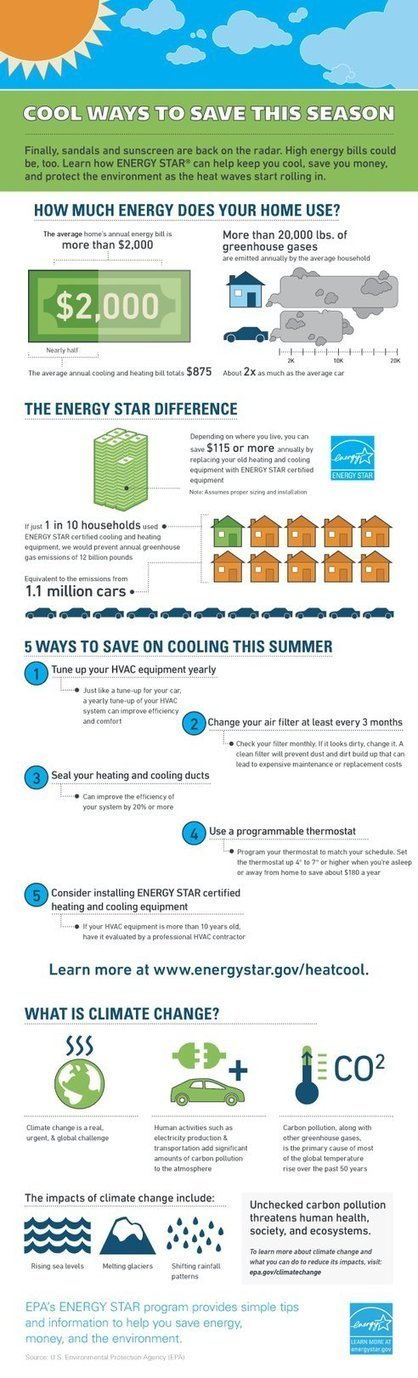 Beat the heat: EPA's infographic is a good place to start | green infographics | Scoop.it