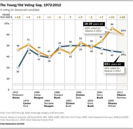 Millennials in Adulthood | AP Government & Politics | Scoop.it