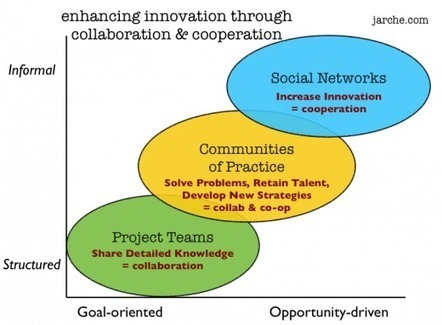 From observation to breakthrough | Harold Jarche | Teachning, Learning and Develpoing with Technology | Scoop.it