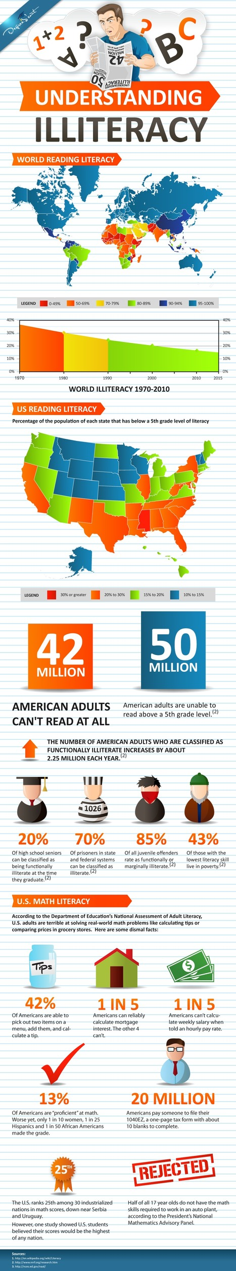 Understanding Illiteracy - Infographic | Studying Teaching and Learning | Scoop.it