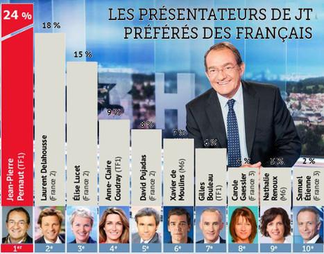 Voici les présentateurs de JT préférés des Français | DocPresseESJ | Scoop.it