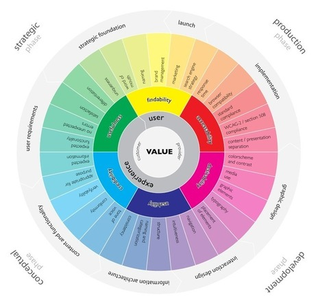 L'expérience utilisateur décortiquée [Infograph...   comportement du consommateur   Scoop.it