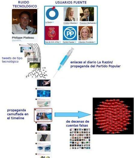 Twitter cierra una Red de Cuentas Falsas favorable al PP, La Razón y la Casa Real | La R-Evolución de ARMAK | Scoop.it